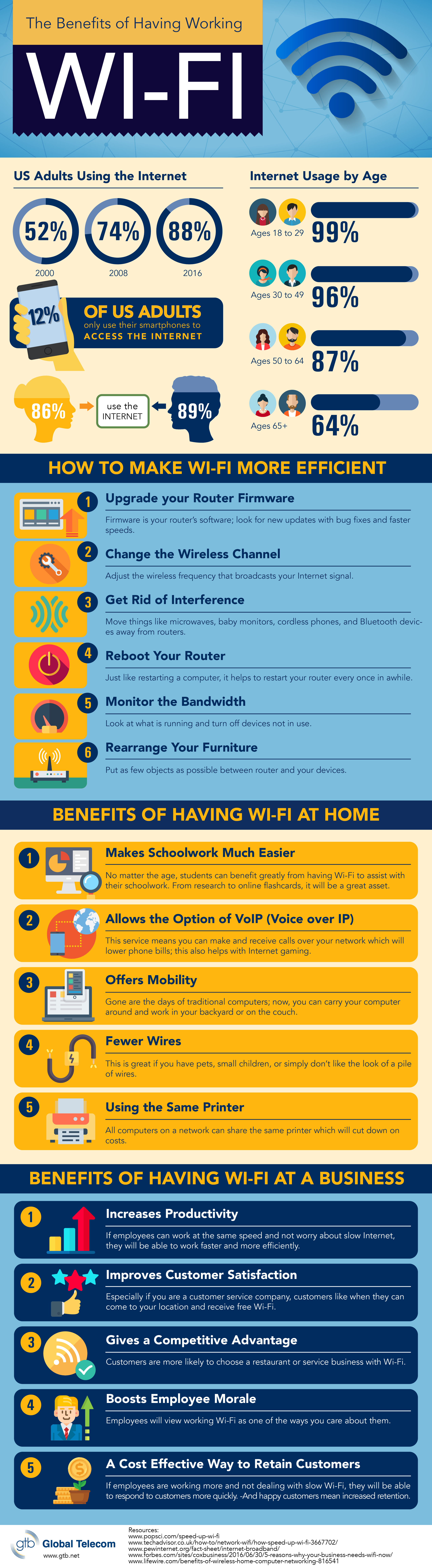 How WiFi helps you